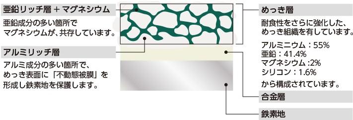 スーパーガルテクトは耐食性に優れた構造