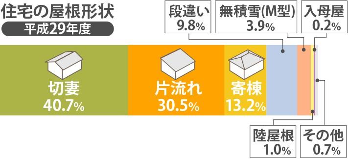 平成29年度の住宅の屋根形状の割合
