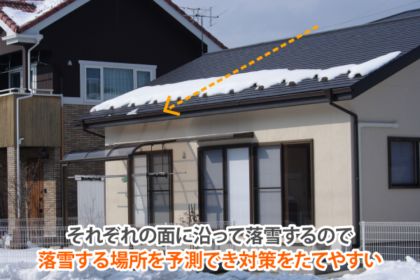 それぞれの面に沿って落雪するので落雪する場所を予測でき対策をたてやすい