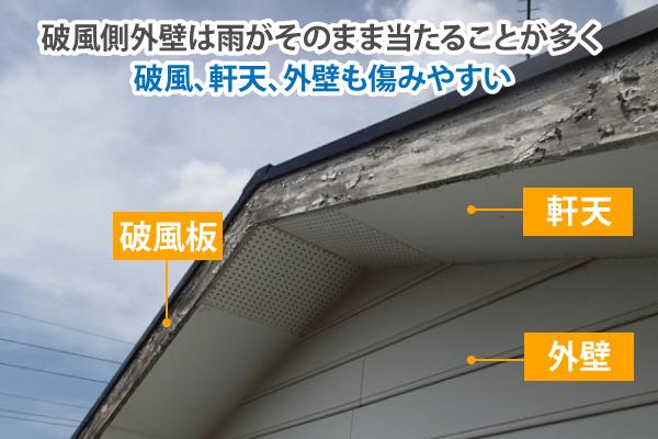 破風側外壁は雨がそのまま当たることが多く破風、軒天、外壁も傷みやすい