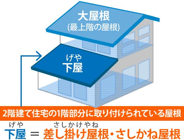 2階建て住宅の1階部分に取り付けられている屋根=差し掛け屋根