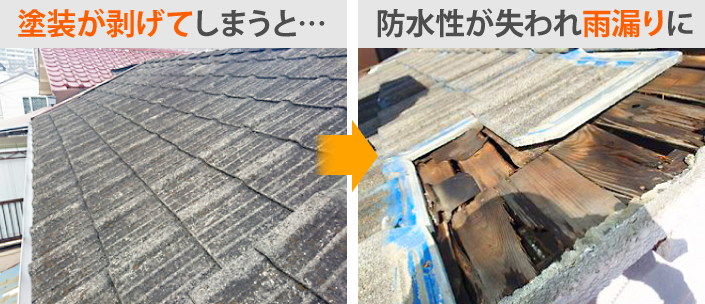 屋根の塗装が剥げてしまうと防水性が失われ雨漏りに繋がる